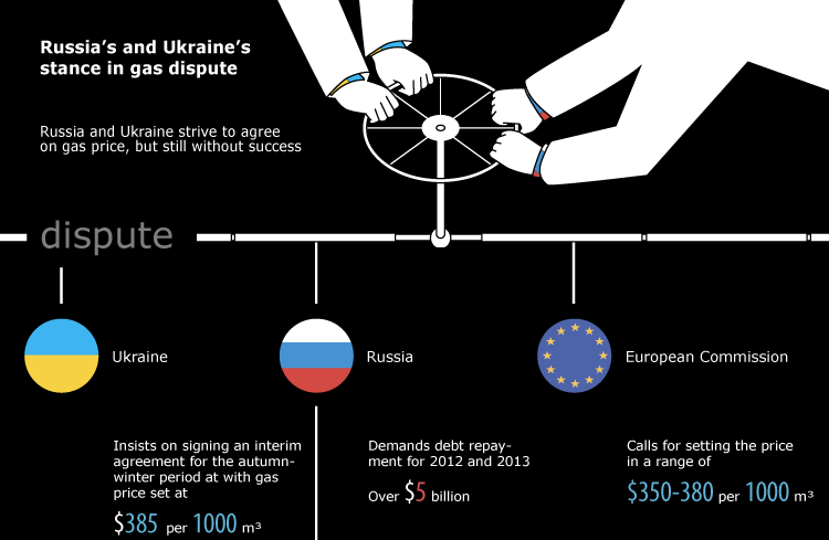 Russia's and Ukraine's  stance in gas dispute